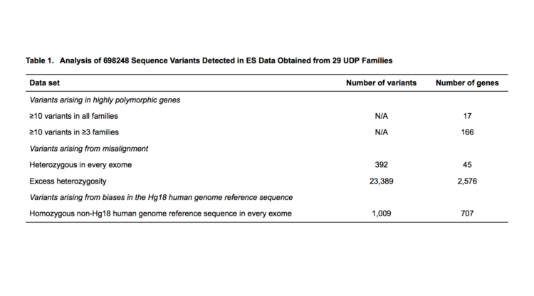 Detecting false-positive signals in exome sequencing